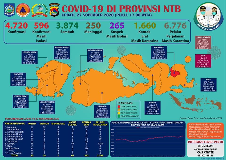 Update Perkembangan Covid 19 di Provinsi NTB, Edisi 27 November 2020