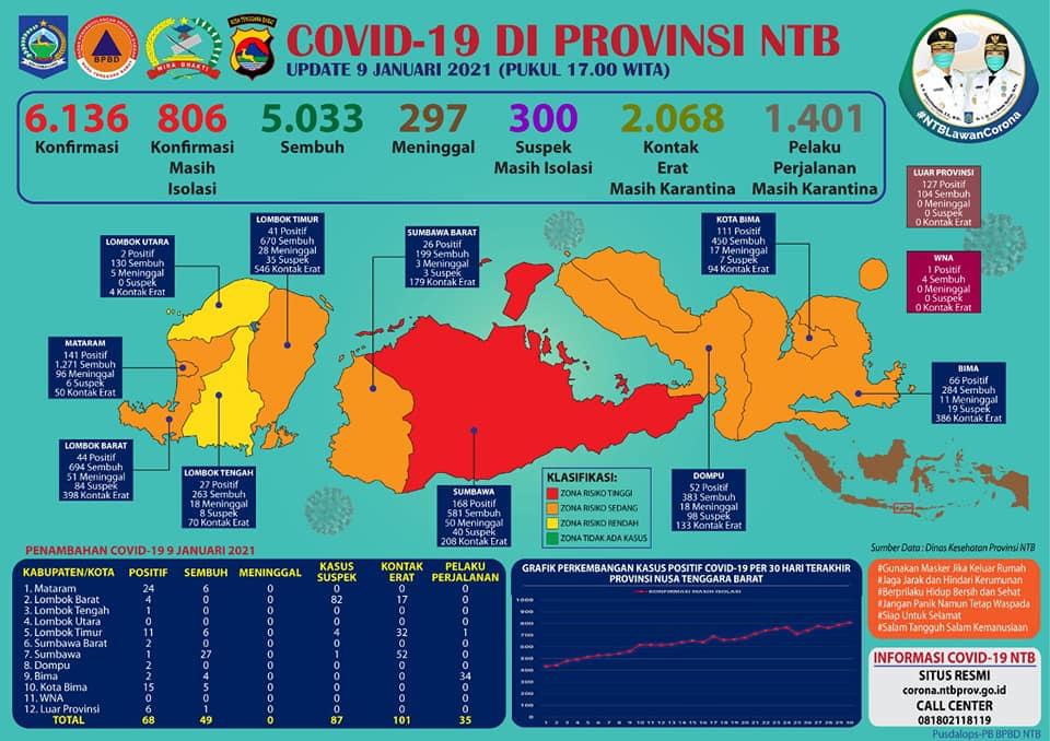 Update Perkembangan Covid 19 di Provinsi NTB, Edisi  9 Januari 2021